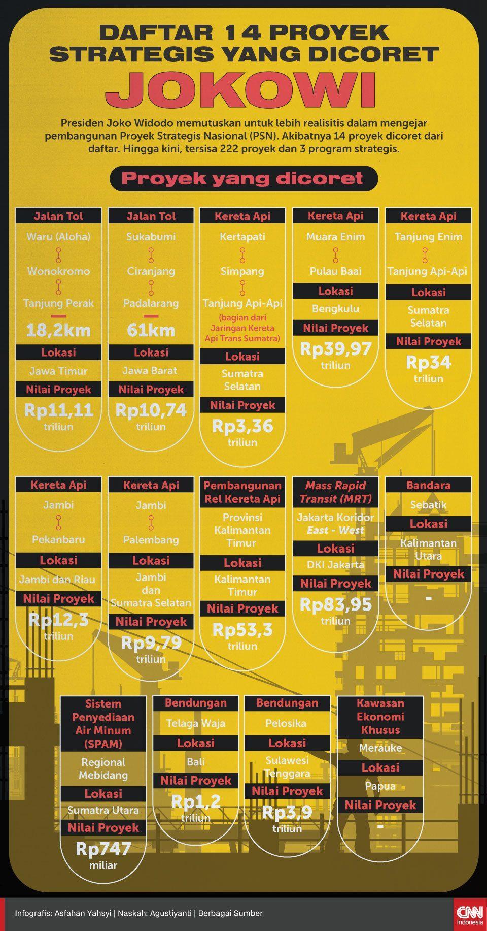 Infografis Daftar 14 Proyek Strategis yang Dicoret Jokowi