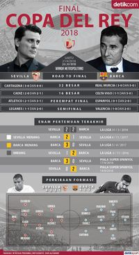 Final Copa del Rey, Sevilla atau Barca Juaranya?