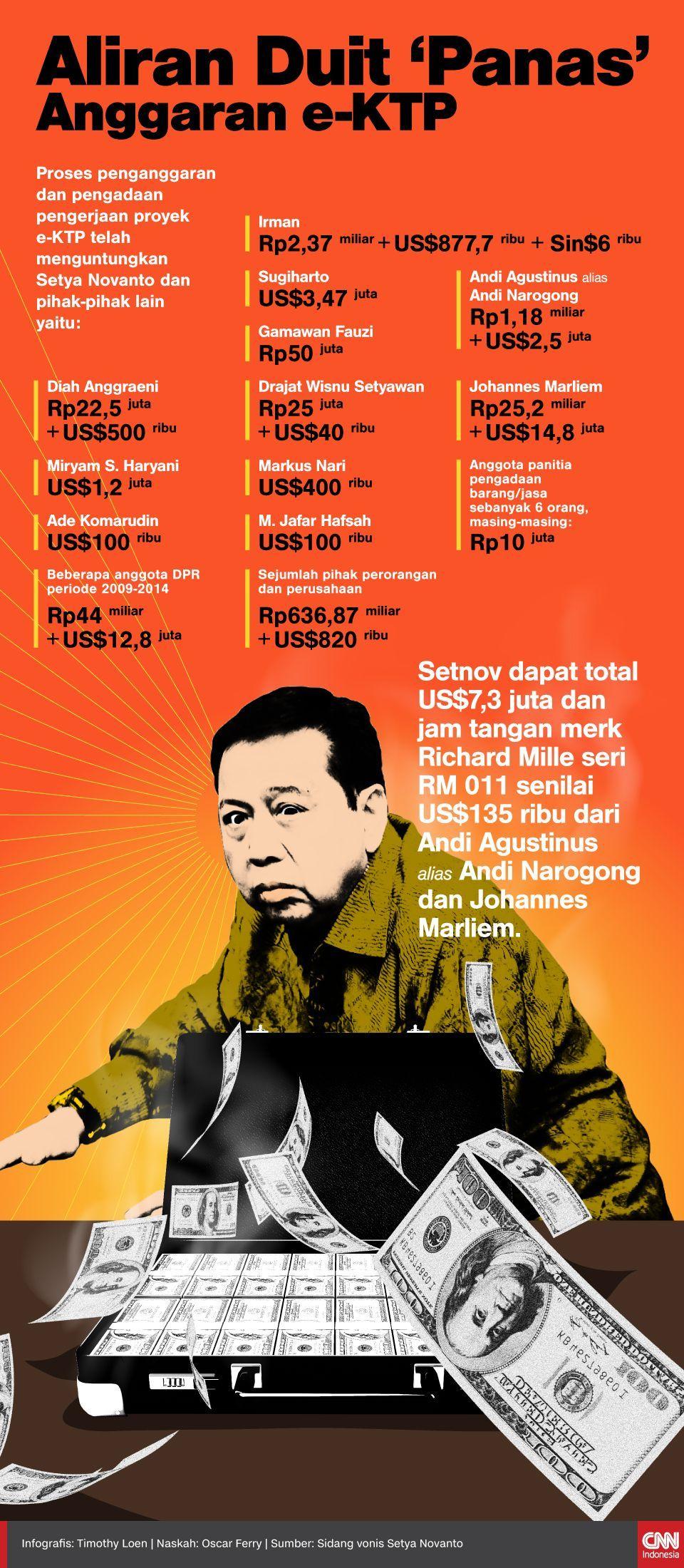 Infografis Aliran Duit 'Panas' Anggaran e-KTP