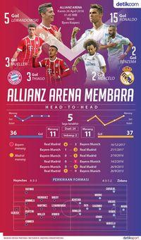 Allianz Arena Membara: Bayern vs Madrid