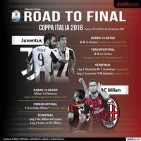Menapak Tilas Jalan Juve dan Milan ke Final
