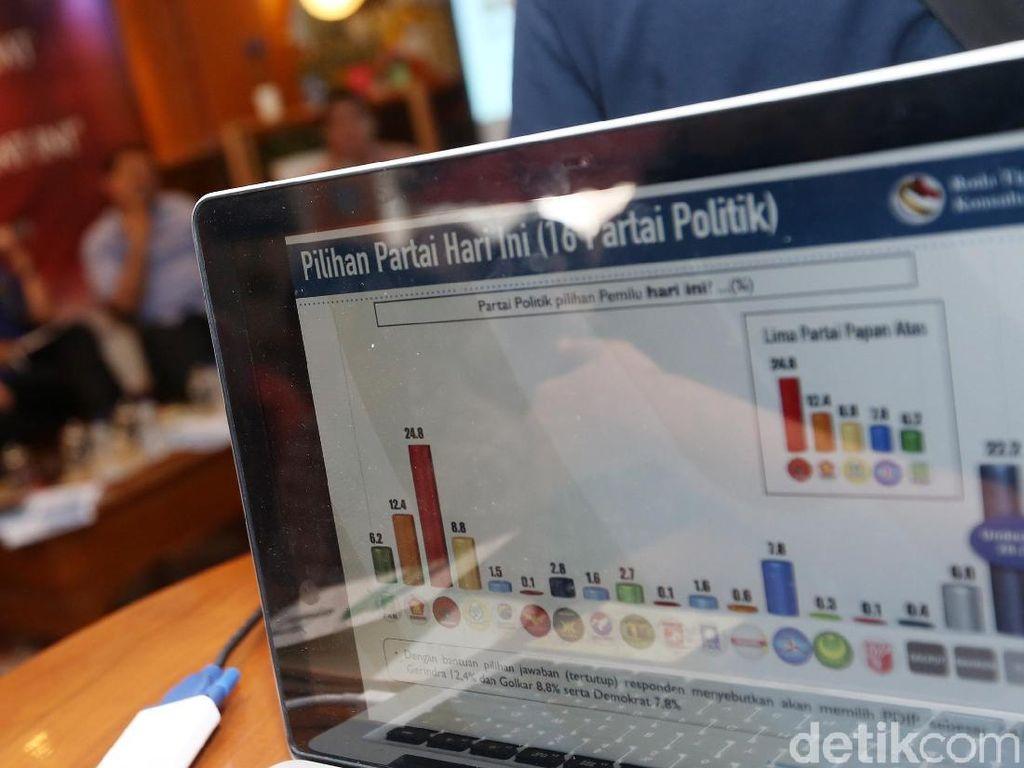 Survei RTK: PDIP Masih Tempati Puncak, Disusul Gerindra dan Golkar