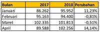 Pasar Mobil Rebound Pada April, Penjualan Naik