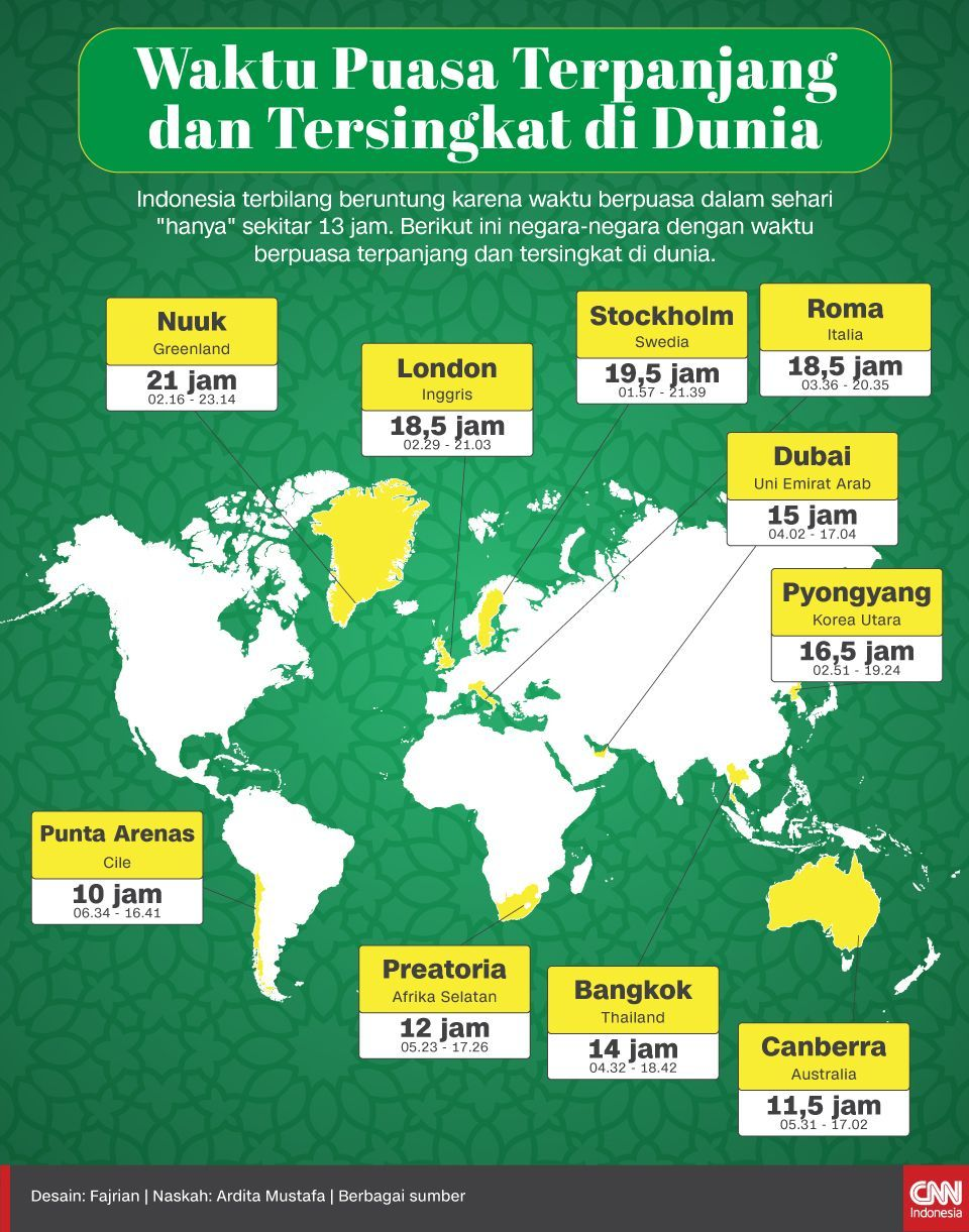 Infografis Waktu Puasa Terpanjang dan Tersingkat di Dunia