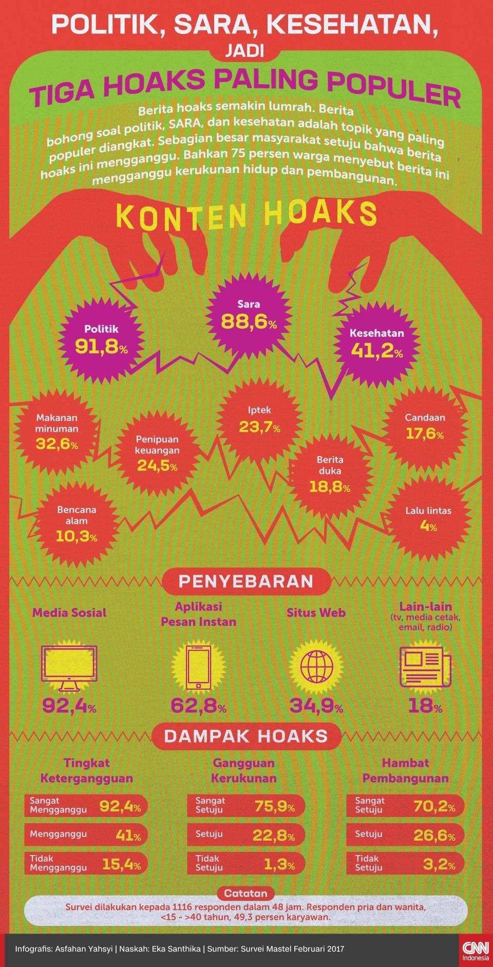 Infografis Politik, SARA, Kesehatan, Jadi Tiga Hoaks Paling Populer