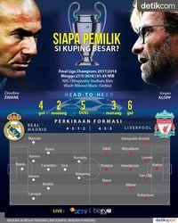 Saatnya Final Liga Champions 2018: Real Madrid vs Liverpool!
