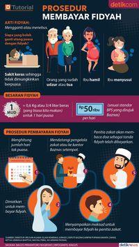 Waktu & Cara Menghitung Fidyah Ibu Hamil atau Menyusui