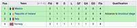 Klasemen akhir fase grup tempat Italia bergabung di Piala Dunia 1994