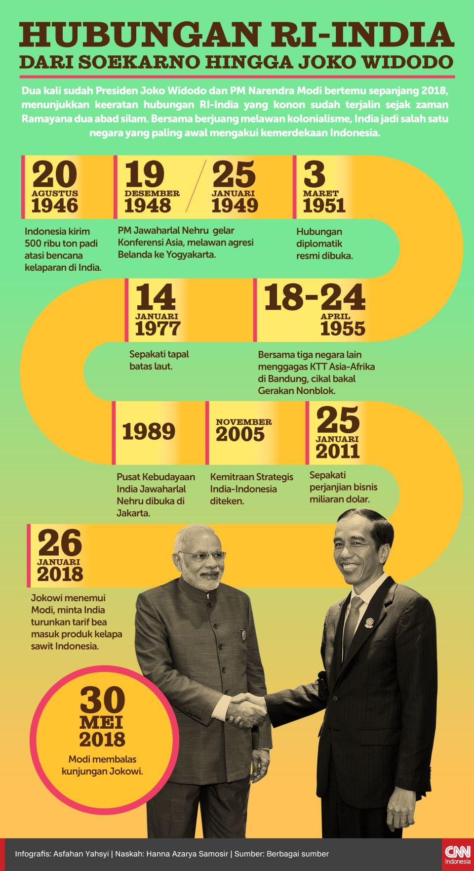 Infografis Hubungan RI-India, dari Soekarno hingga Joko Widodo