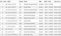 Kualifikasi MotoGP Italia 2018: Rossi Rebut Pole, Lorenzo Kedua