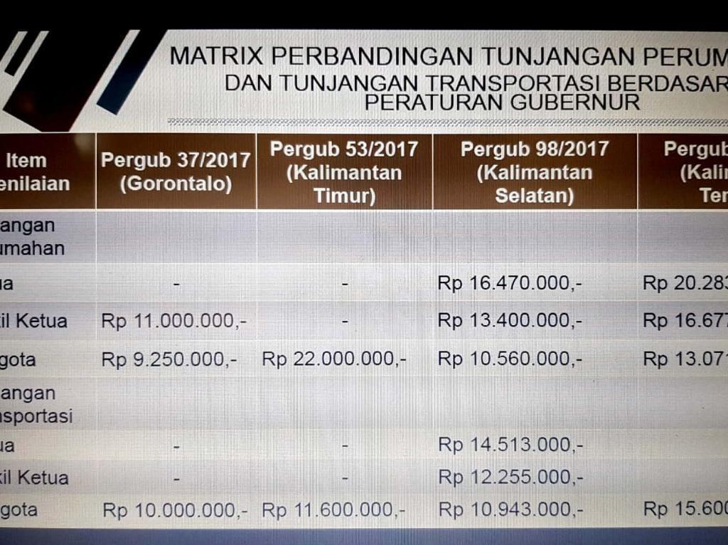 Perbandingan Tunjangan DPRD Kalteng dan Provinsi Lain se-Kalimantan