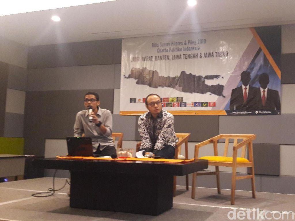 Survei Charta: PDIP Berjaya di Jabar-Jateng, Gerindra di Banten