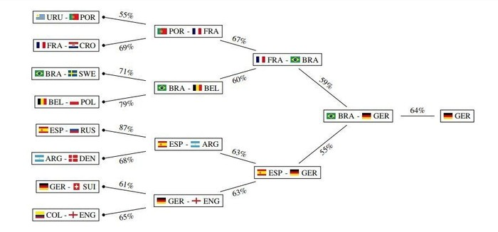 Machine Learning Predicts Who is the 2018 World Cup Winner!