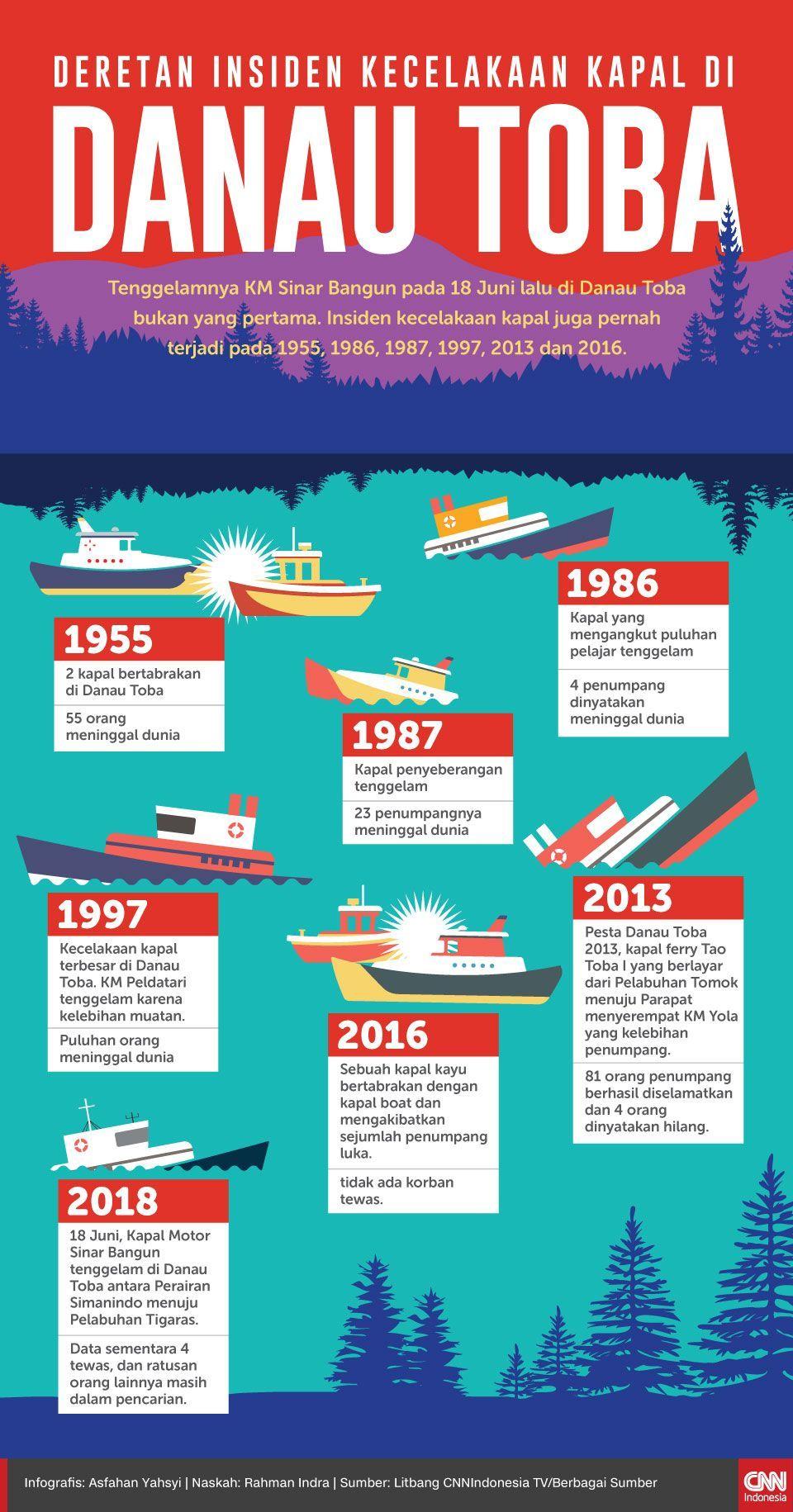 Infografis Deretan Insiden Kecelakaan Kapal di Danau Toba