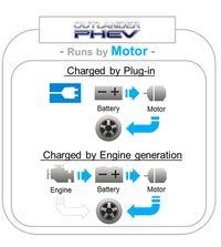 Cara kerja kendaraan beroda empat PHEV Mitsubishi