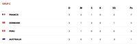Klasemen Akhir Grup C Piala Dunia 2018