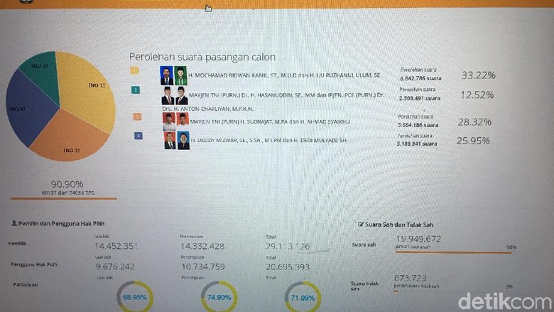 Real Count KPU Sudah 90 Persen, Ridwan Kamil-Uu di Posisi Juara
