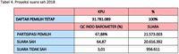 Analisis Indo Barometer Soal Hasil Quick Count Pilgub Jabar