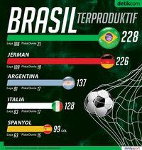 Brasil Terproduktif