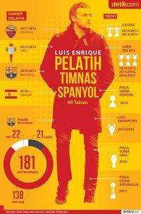 Luis Enrique, Pelatih Timnas Spanyol, Dalam Infografis