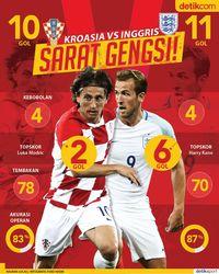Kroasia vs Inggris: