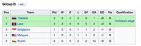 Klasemen Piala AFF U-16: Masih Sempurna, Indonesia Kian Kokoh di Grup A