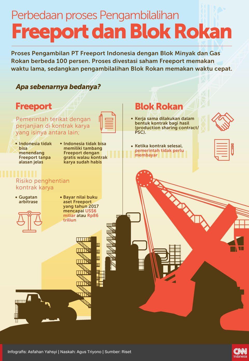 Infografis Perbedaan proses Pengambilalihan Freeport dan Blok Rokan