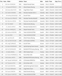 Sesi Latihan Kedua MotoGP Republik Ceko Usai, Pedrosa Tercepat