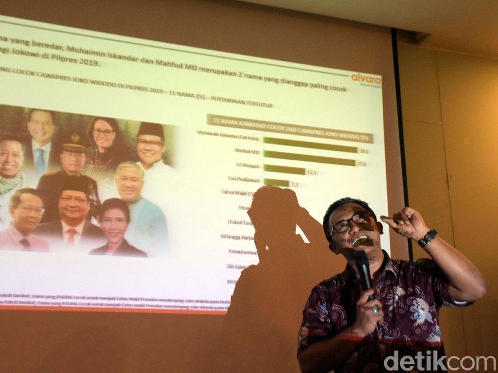 Prabowo Melesat Jokowi Stagnan di Survei Alvara