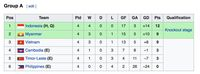 Klasemen Piala AFF U-16: Indonesia Lolos, Vietnam-Myanmar Berebut Tiket Sisa