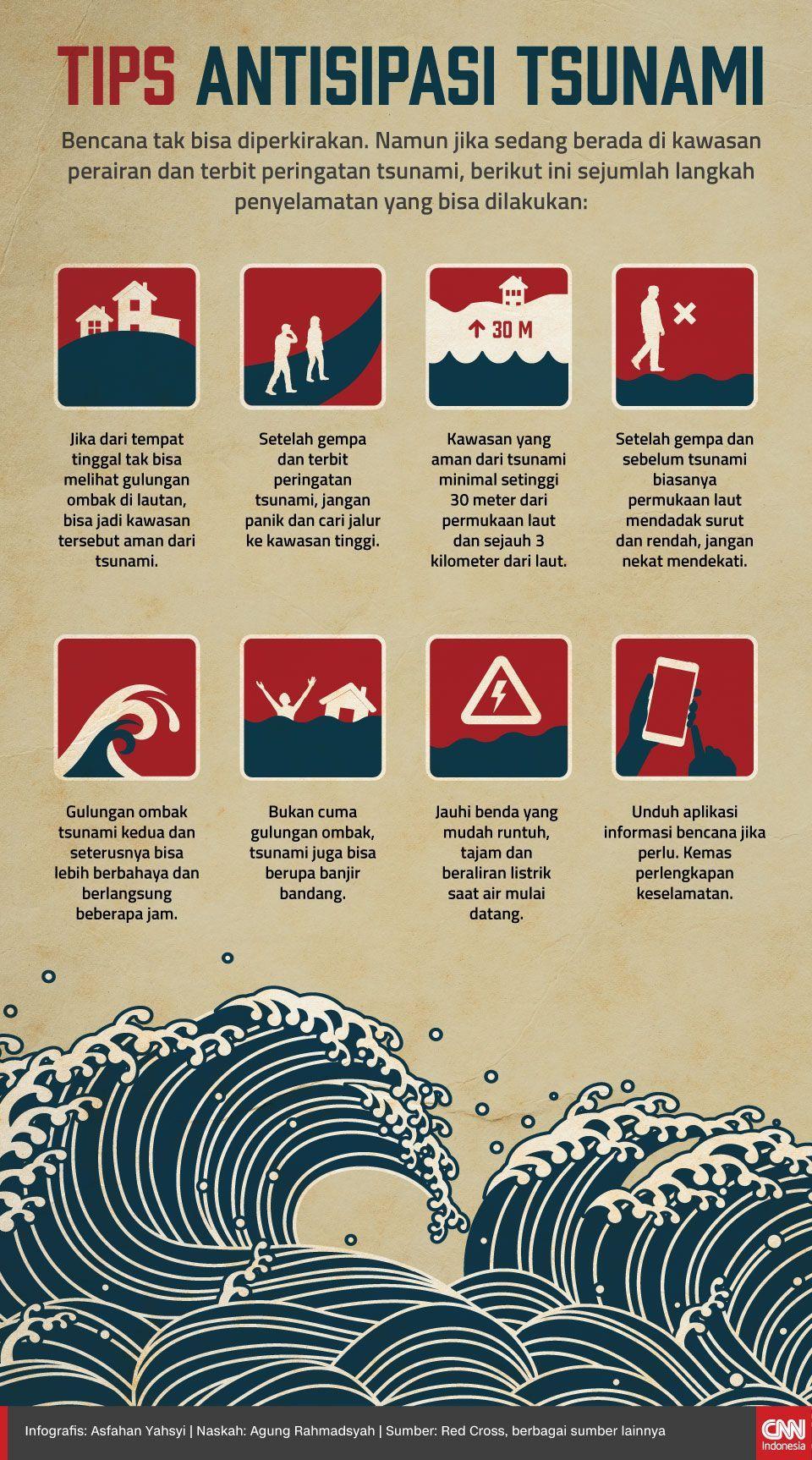 Infografis Tips Antisipasi Tsunami