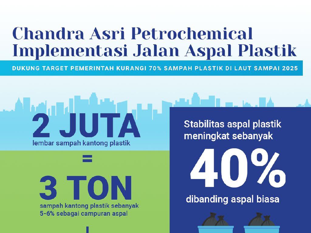 Keren! Sampah Plastik Bisa Dijadikan Campuran Aspal Jalanan