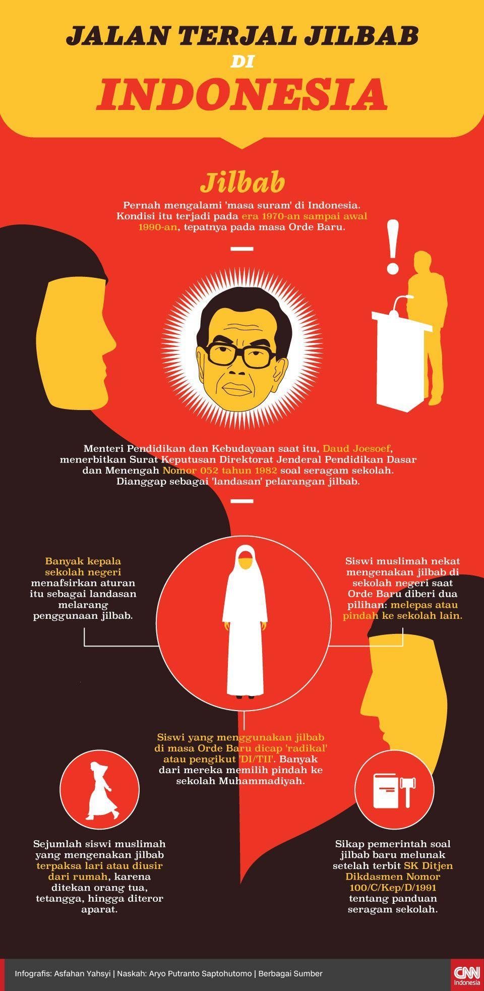 Infografis Jalan Terjal Jilbab di Indonesia