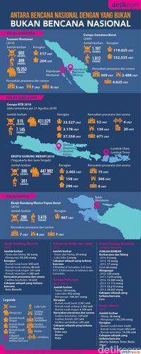 Infografis: Beda Bencana Nasional dan Bukan Bencana Nasional