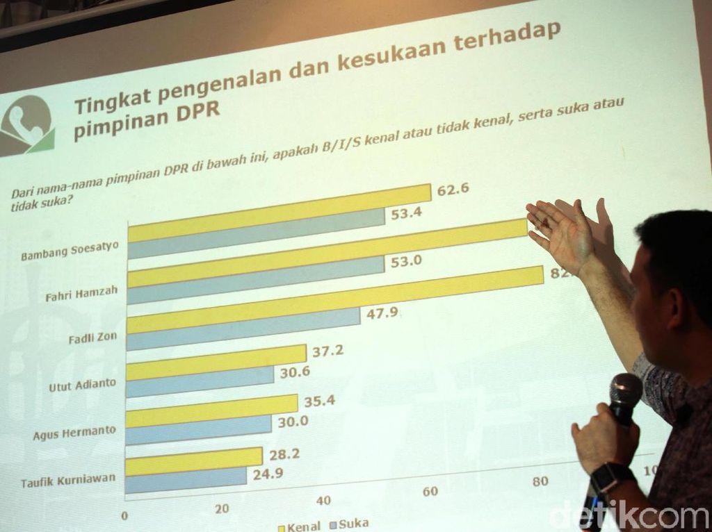 Melihat Hasil Survei Citra DPR di Masyarakat