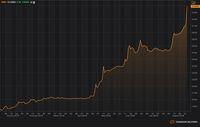 Grafik Pergerakan Peso Argentina