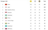 Indonesia Dipastikan Finis Keempat di Klasemen Asian Games 2018