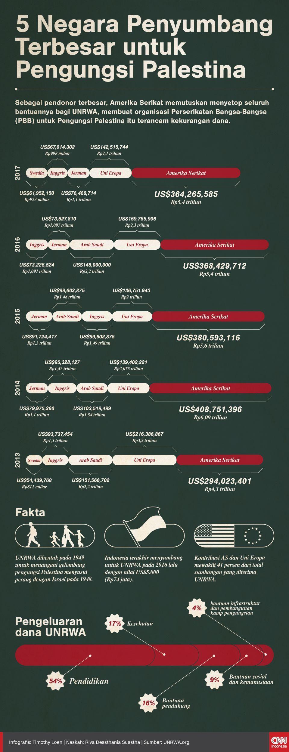 Infografis 5 Negara Penyumbang Terbesar untuk Pengungsi Palestina