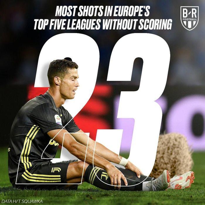 Cristiano Ronaldo adalah pemain dengan jumlah tembakan terbanyak (23 shots) di lima liga teratas Eropa. Namun belum ada satupun gol yang bisa dia hasilkan. (Foto: Istimewa)