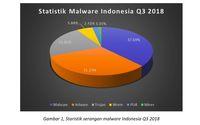 4 Malware Ganas yang Kuasai Indonesia