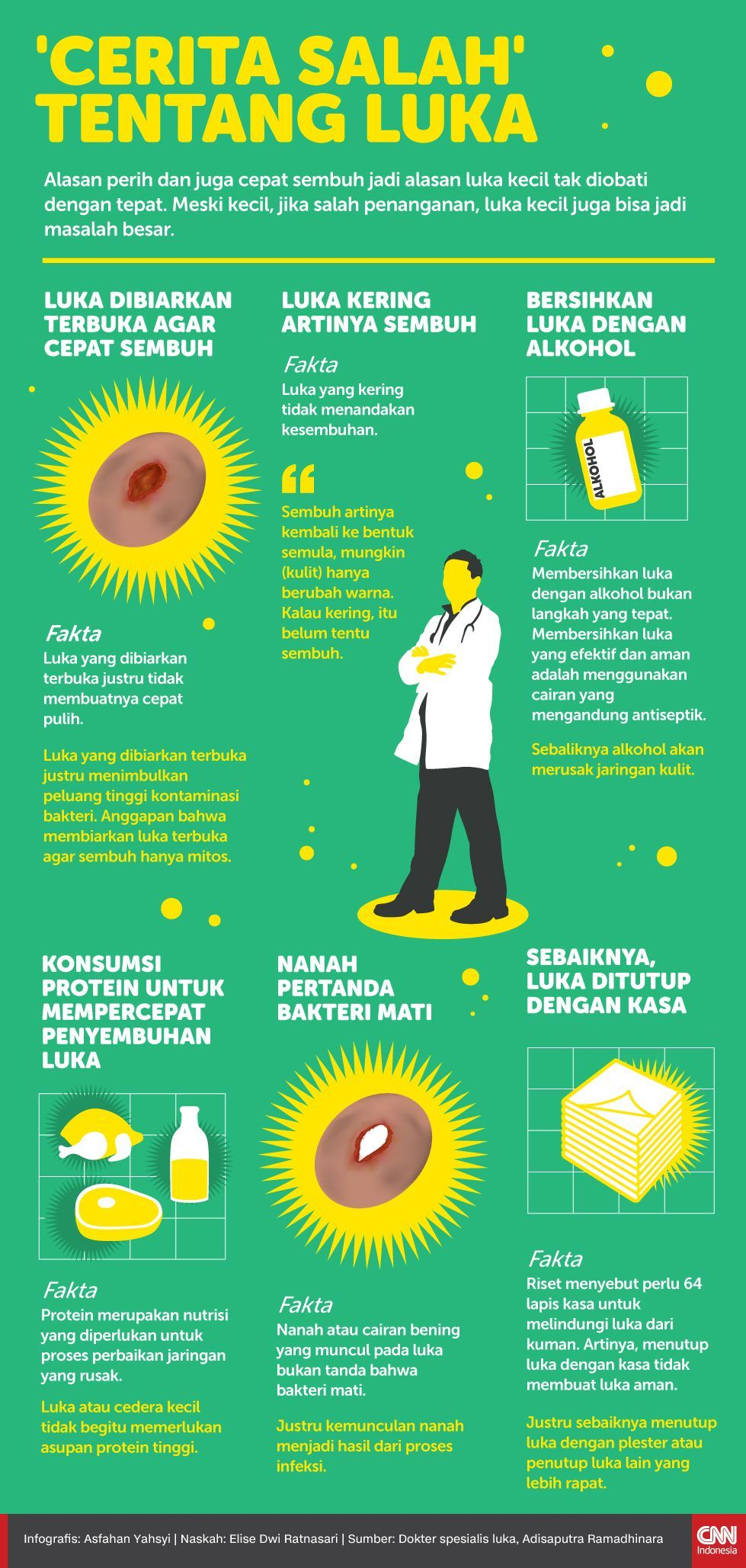Infografis 'cerita salah' Tentang Luka