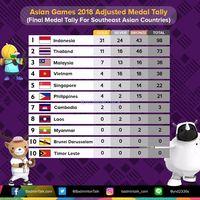 Setelah Asian Games 2018: Membidik Prestasi di Tokyo 2020
