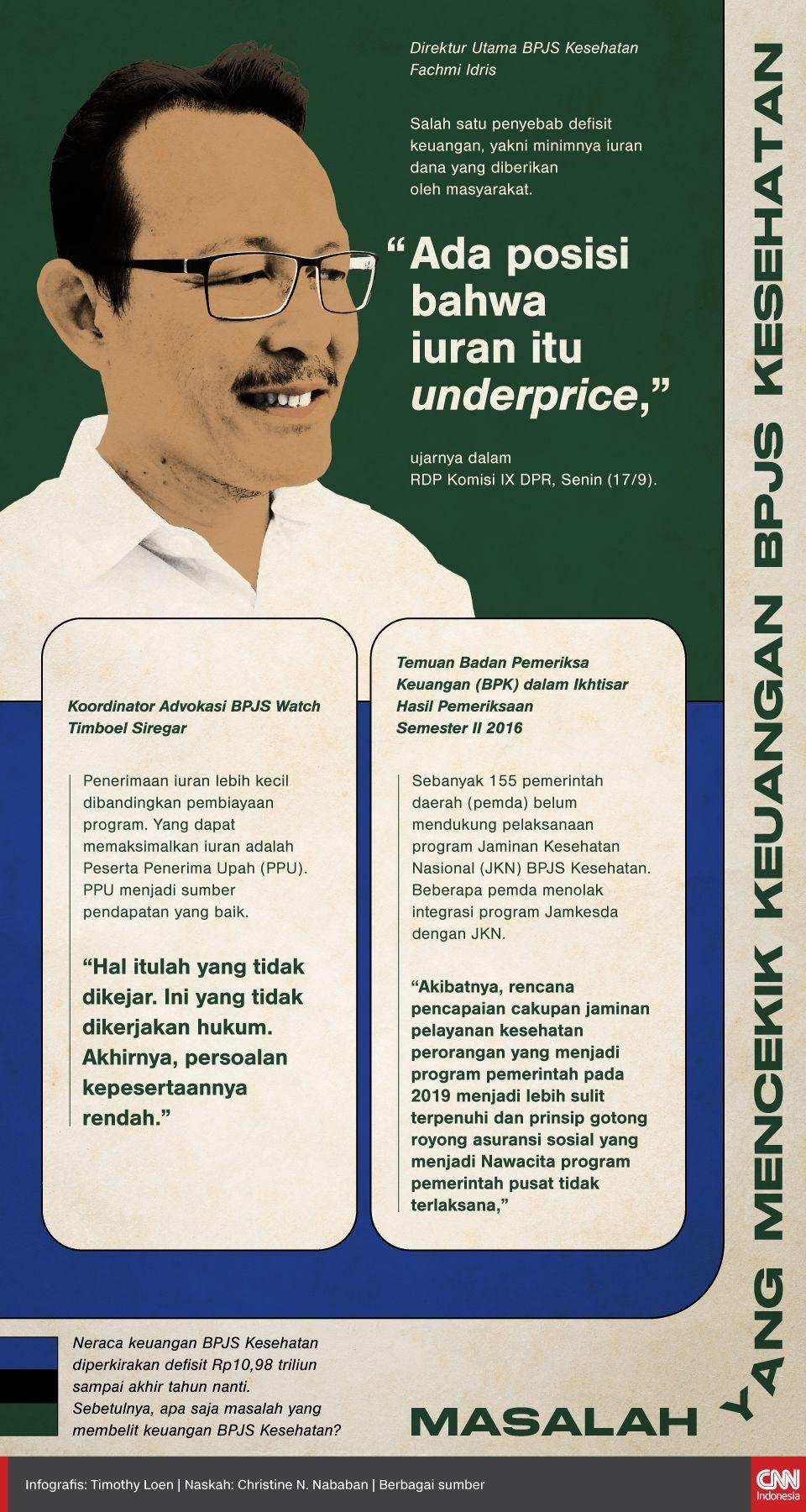 Infografis Masalah yang Mencekik Keuangan BPJS Kesehatan
