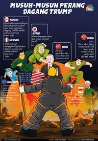 Menantikan Kabar Baik dari Perundingan Dagang AS-China