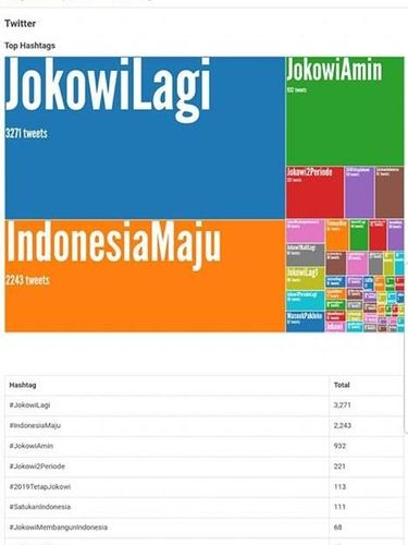 Perang Tagar Jokowi vs Prabowo Usai Pengundian Nomor Urut