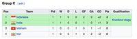 Klasemen Piala Asia U-16: Indonesia Puncaki Grup C