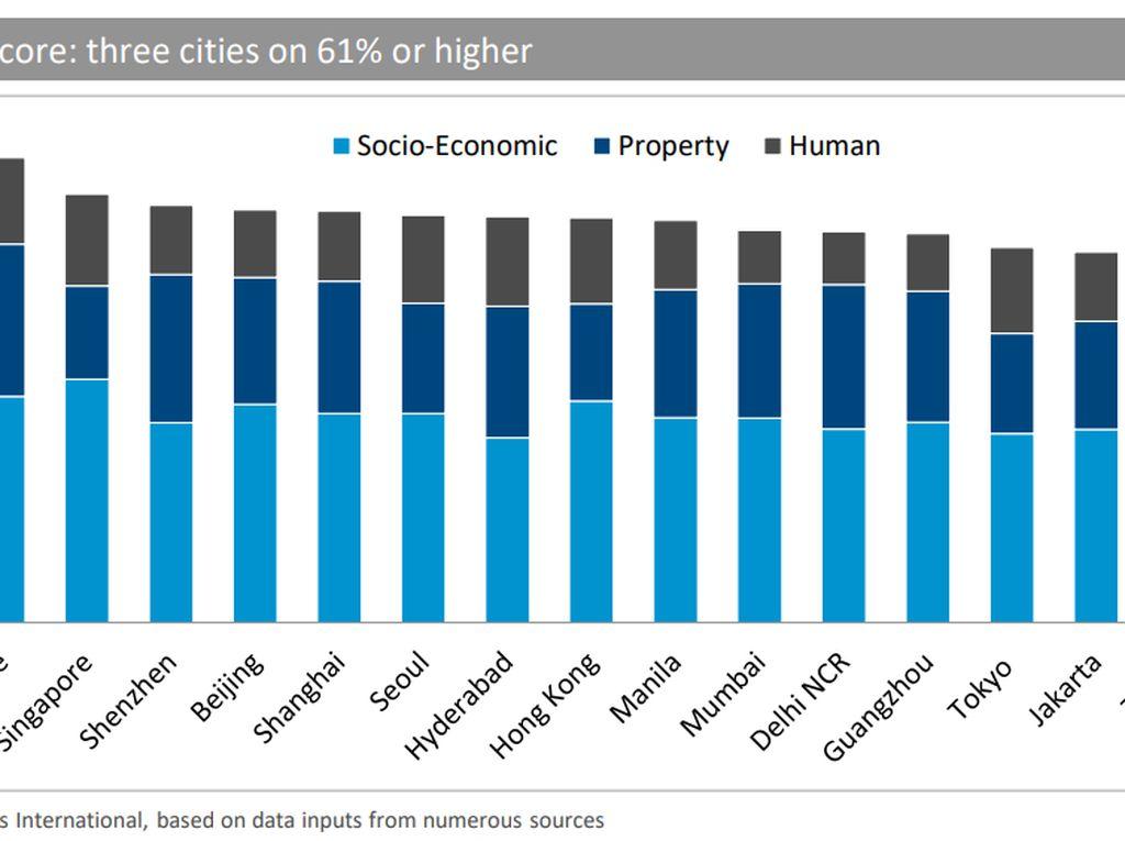 Ini Calon Silicon Valley-nya Asia, Ada Jakarta?