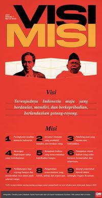 Timses Jokowi: Visi Misi Prabowo-Sandi Seperti Tong Kosong