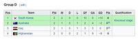 Siapa Lawan Indonesia di Perempatfinal Piala Asia U-16
