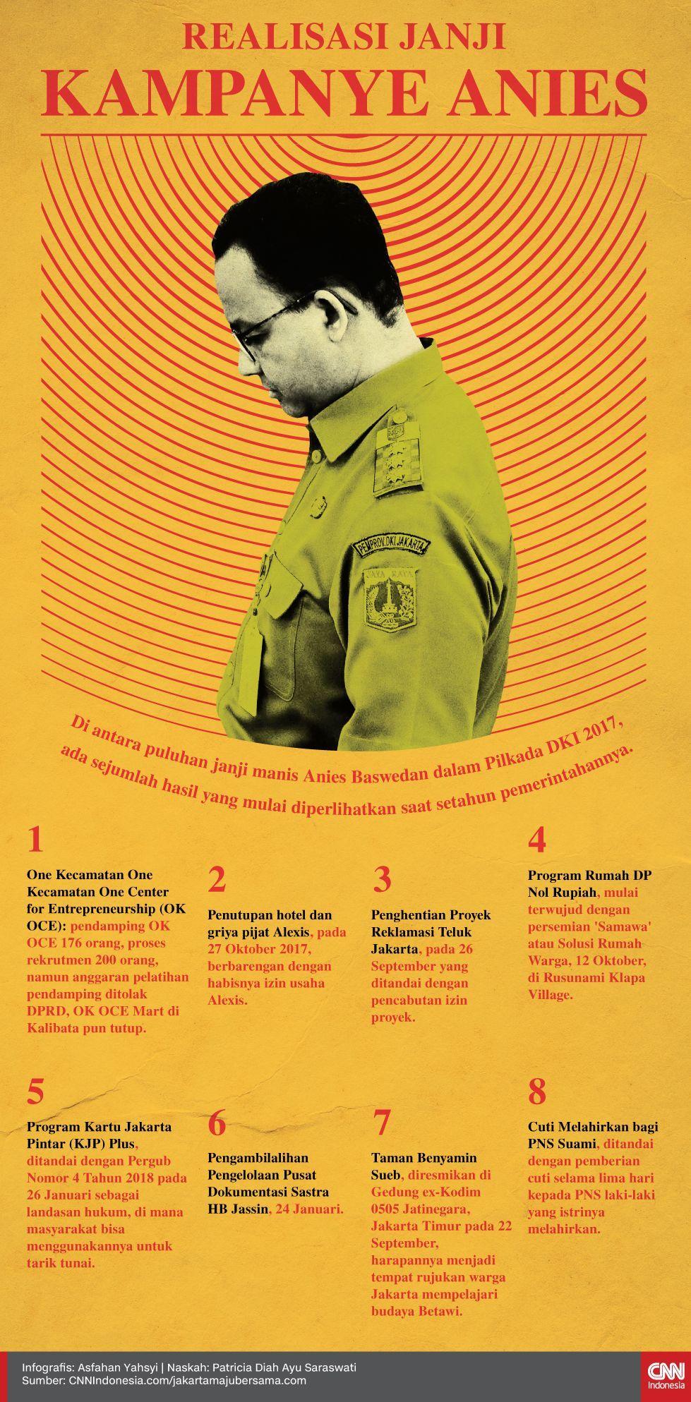 Infografis Realisasi Janji Kampanye Anies